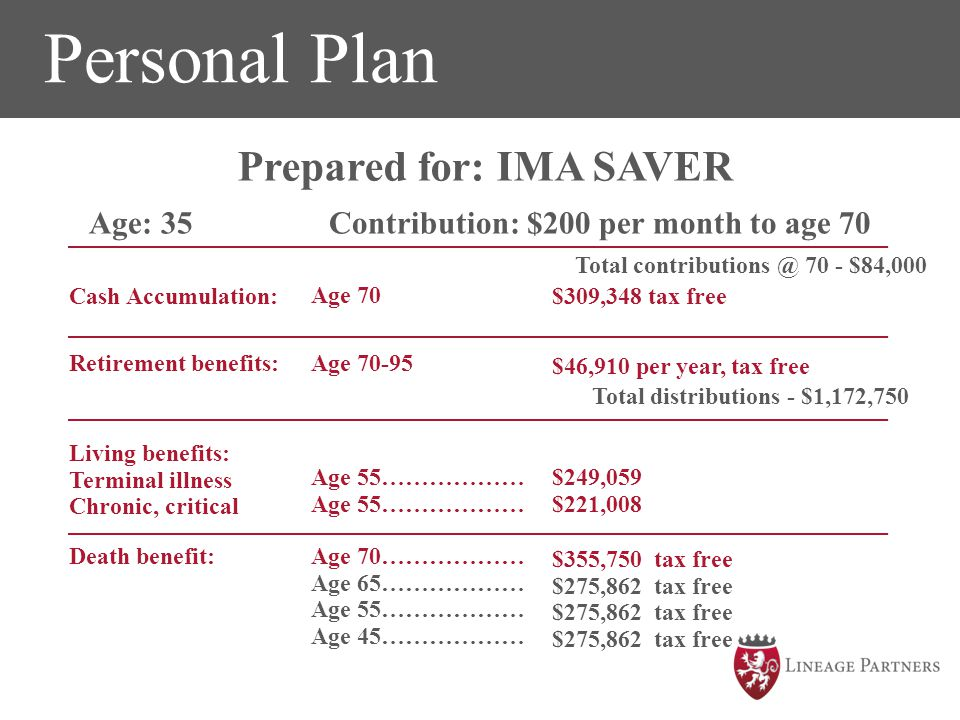 Personal Plan The time to SAVE is NOW!!! Prepared for: IMA SAVER