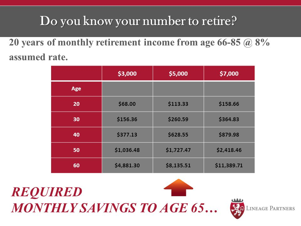Do you know your number to retire