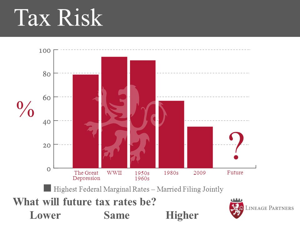 Tax Risk % The time to SAVE is NOW!!! What will future tax rates be