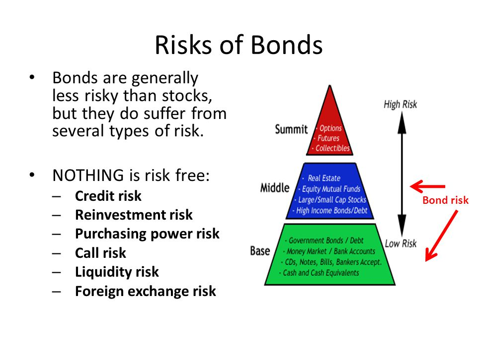Risks of Bonds Bonds are generally less risky than stocks, but they do suffer from several types of risk.