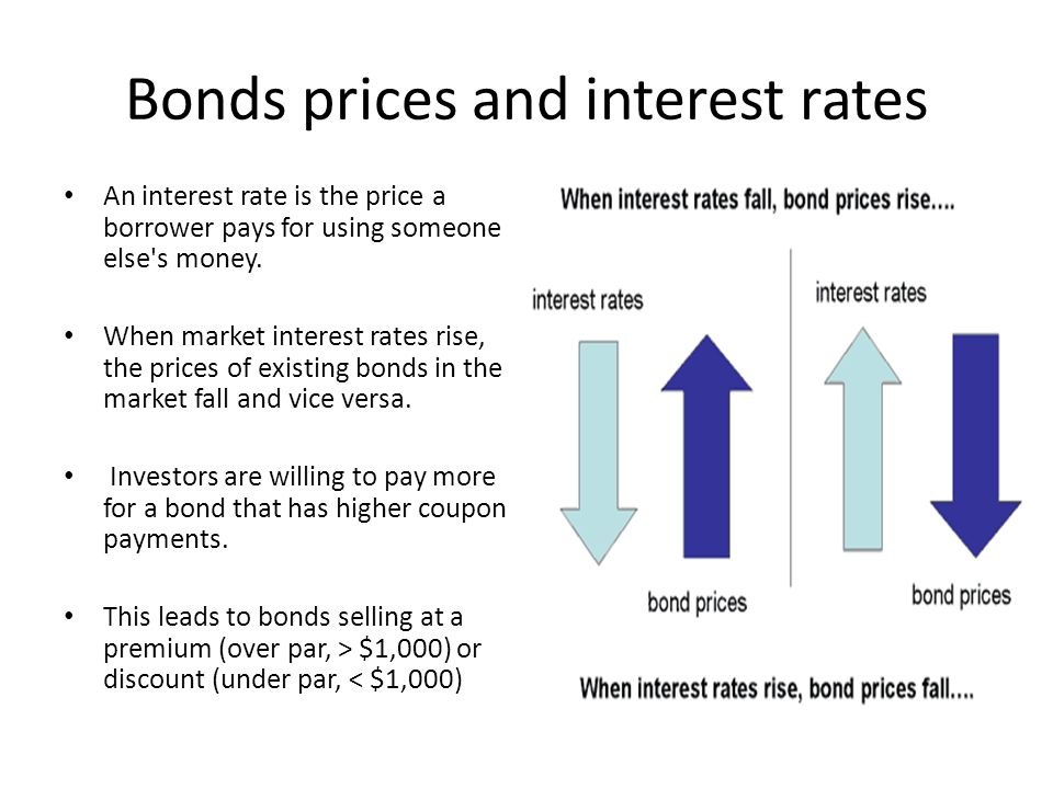 Bonds prices and interest rates