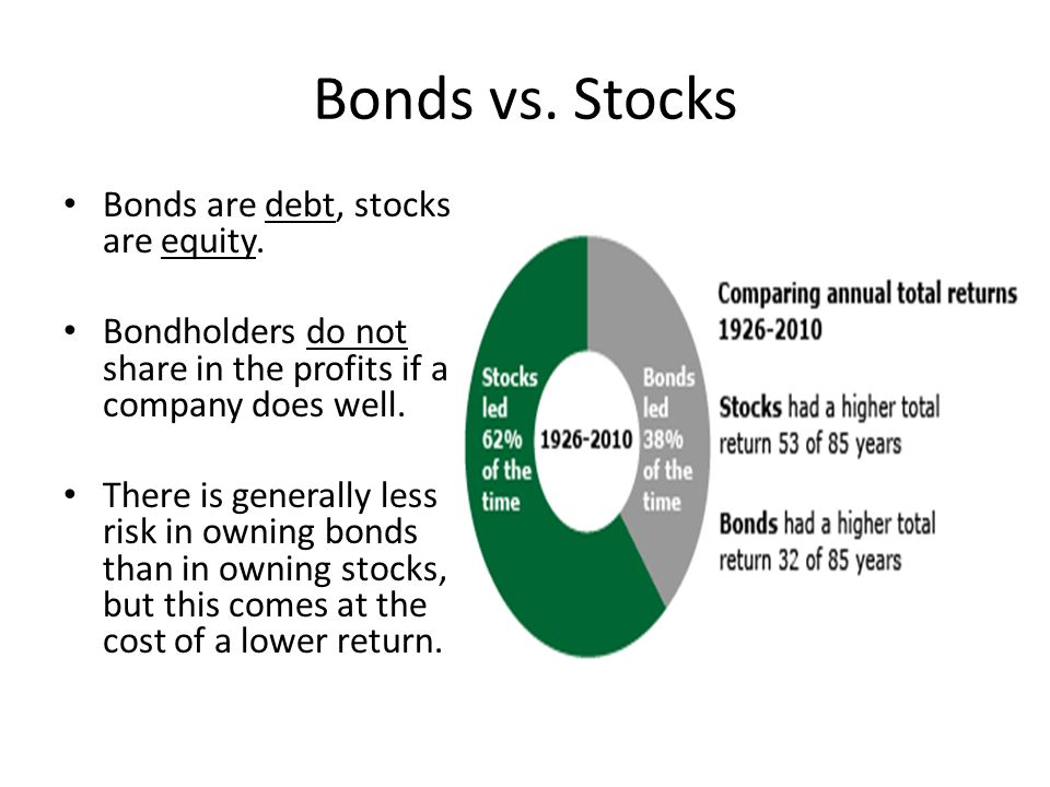 Bonds vs. Stocks Bonds are debt, stocks are equity.