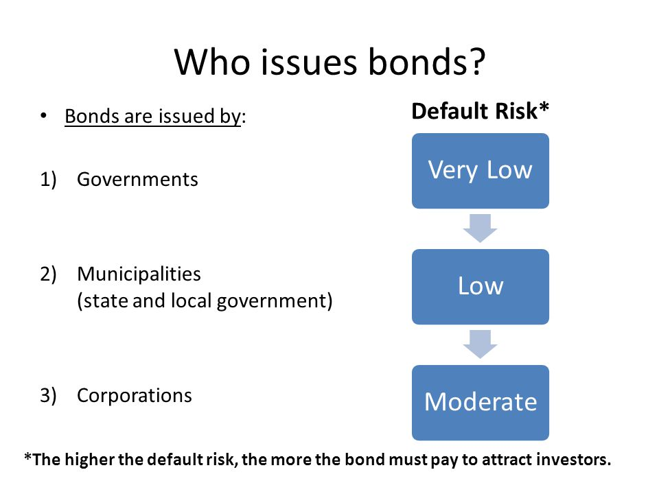 Who issues bonds Default Risk* Bonds are issued by: Governments