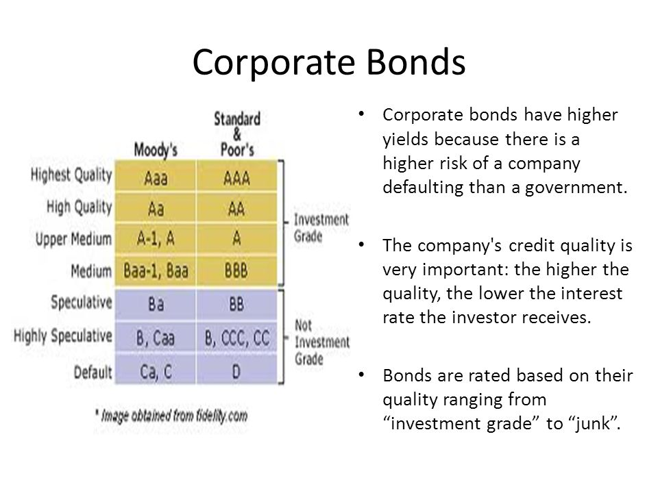 Corporate Bonds Corporate bonds have higher yields because there is a higher risk of a company defaulting than a government.