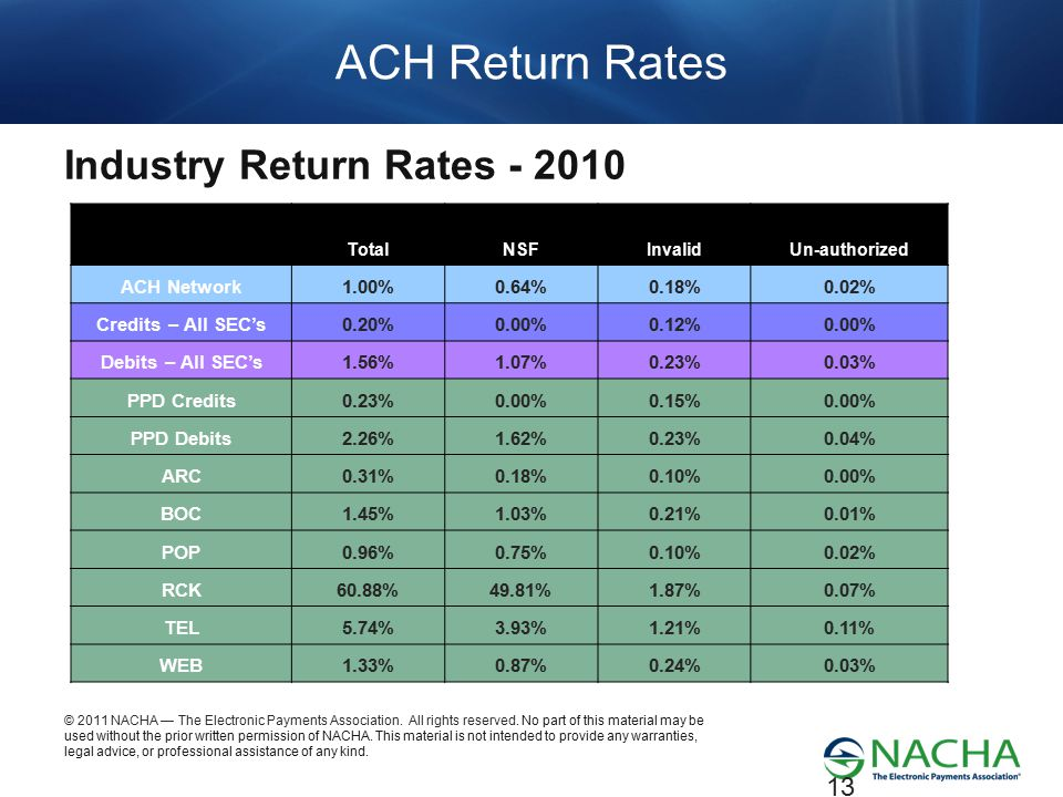 ACH Return Rates Industry Return Rates - 2010 ACH Network 1.00% 0.64%