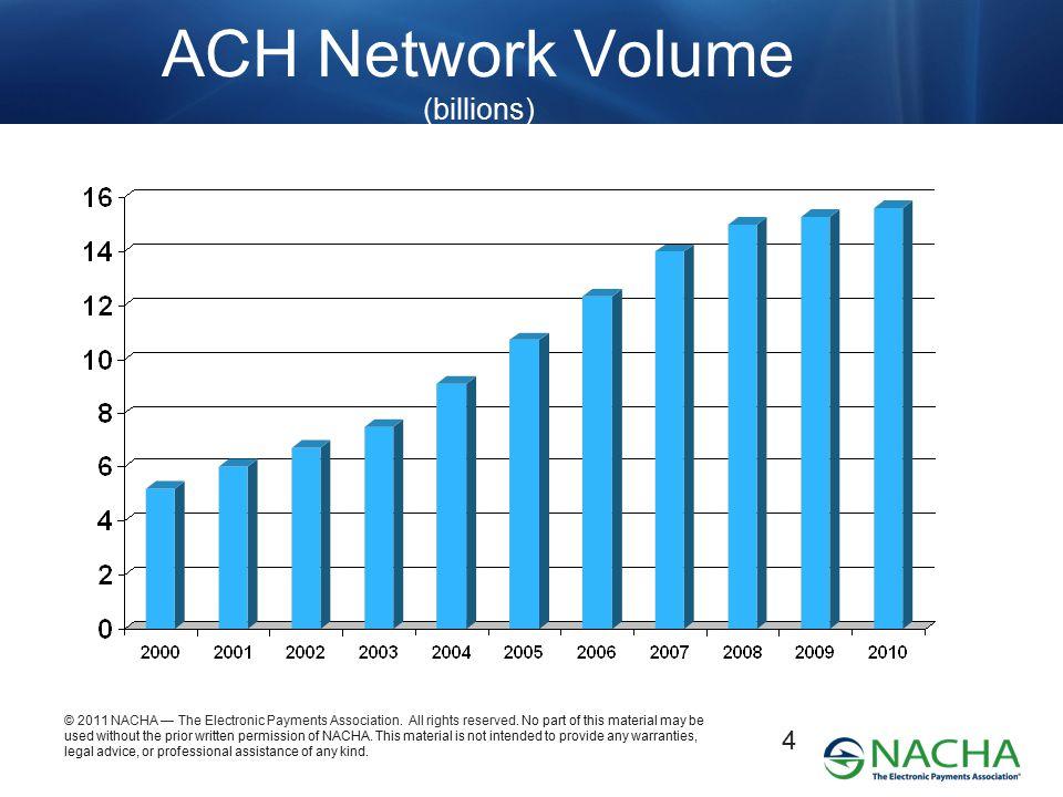 ACH Network Volume (billions)