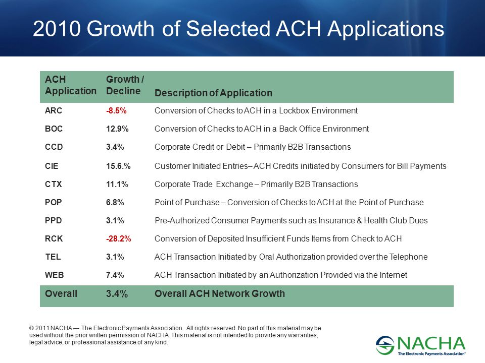 2010 Growth of Selected ACH Applications