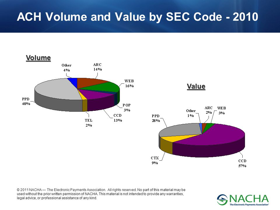 ACH Volume and Value by SEC Code - 2010