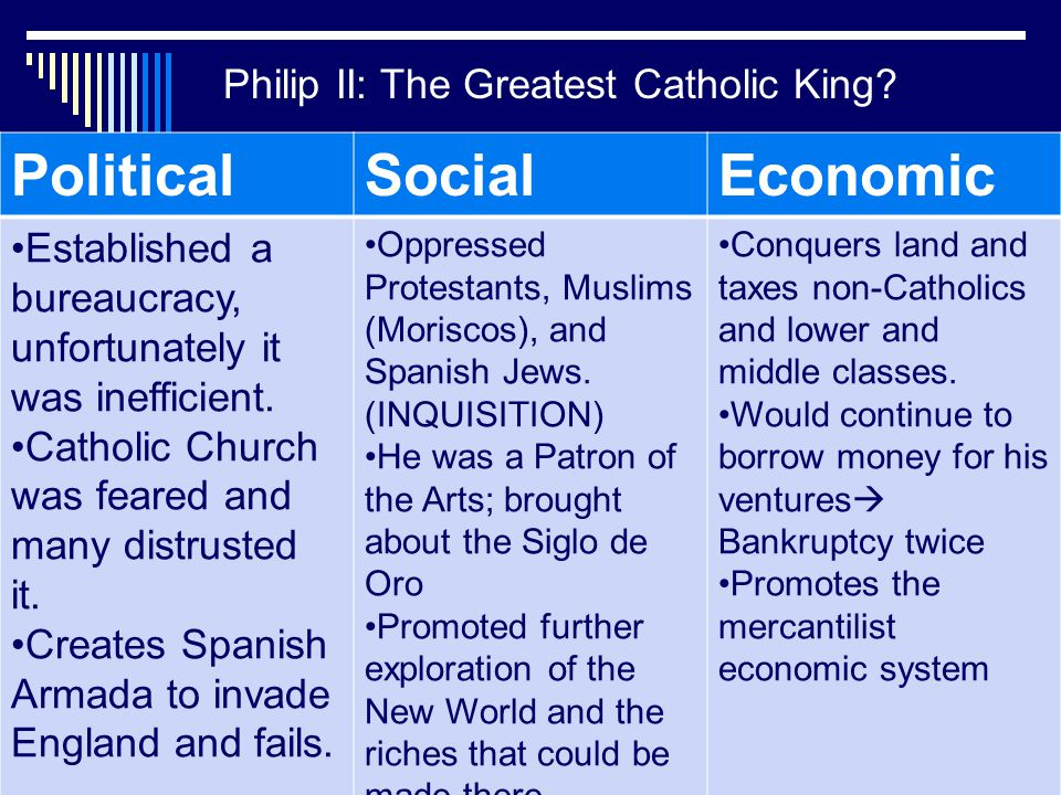 Political Social Economic Philip II: The Greatest Catholic King
