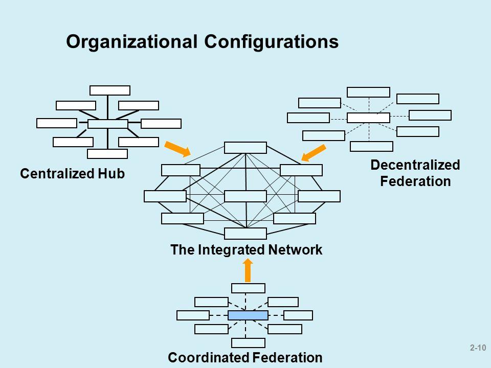Organizational Configurations