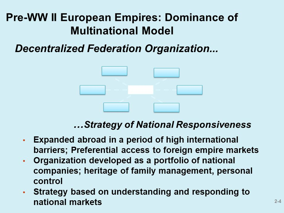 Pre-WW II European Empires: Dominance of Multinational Model