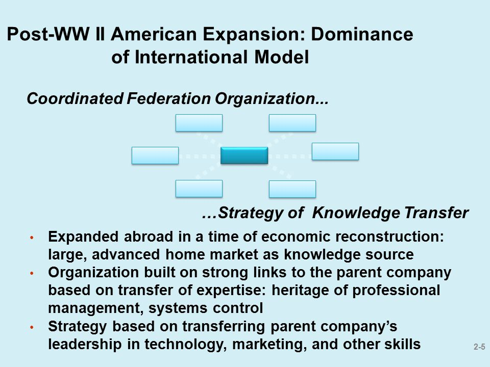 Post-WW II American Expansion: Dominance of International Model