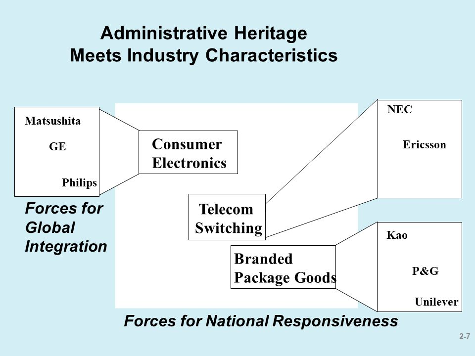Administrative Heritage Meets Industry Characteristics
