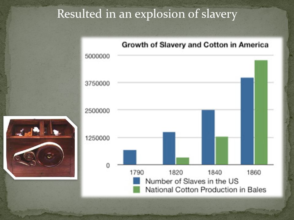 Resulted in an explosion of slavery