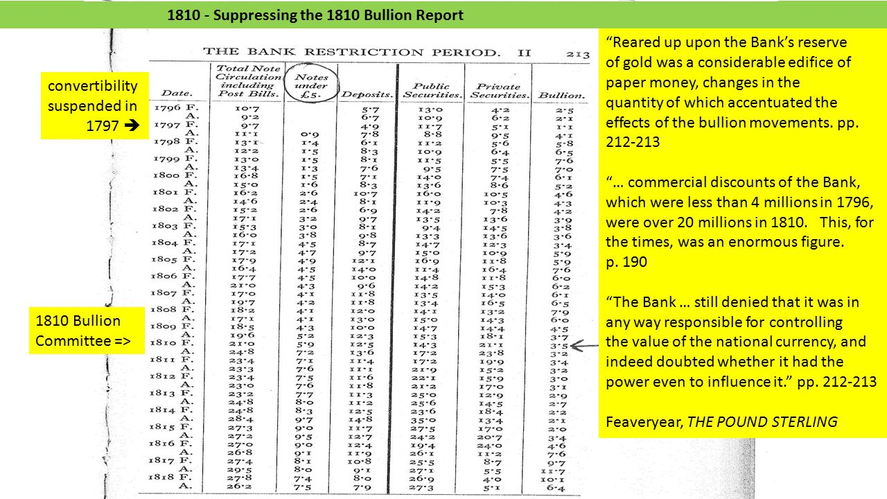 1810 - Suppressing the 1810 Bullion Report