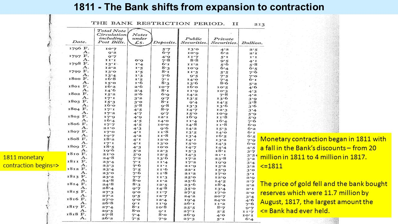 1811 - The Bank shifts from expansion to contraction