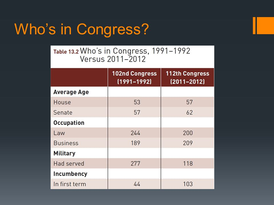 Who's in Congress