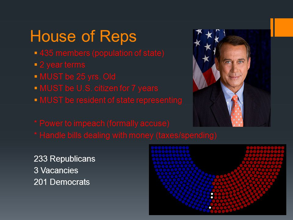 House of Reps 435 members (population of state) 2 year terms