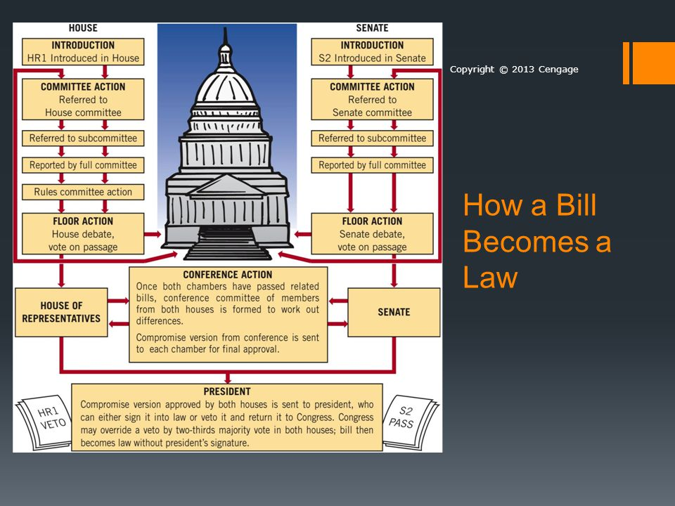 How a Bill Becomes a Law Replace with jpeg, p. 343