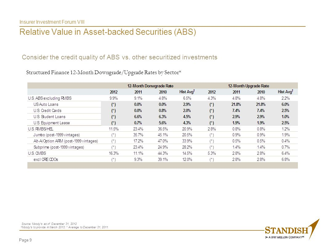 Insurer Investment Forum VIII Relative Value in Asset-backed Securities (ABS)