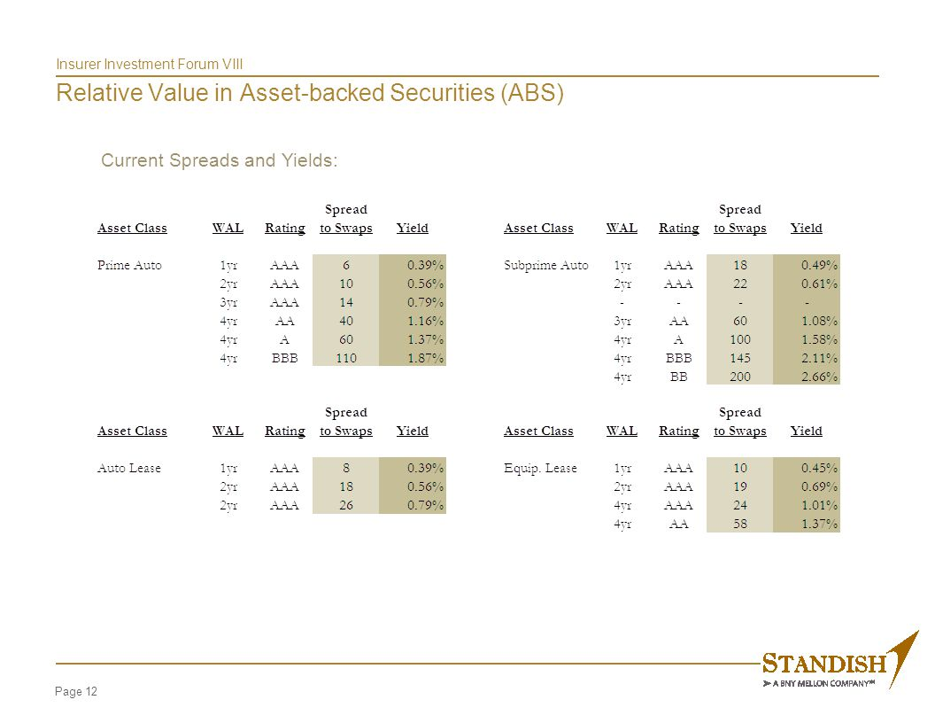 Current Spreads and Yields: