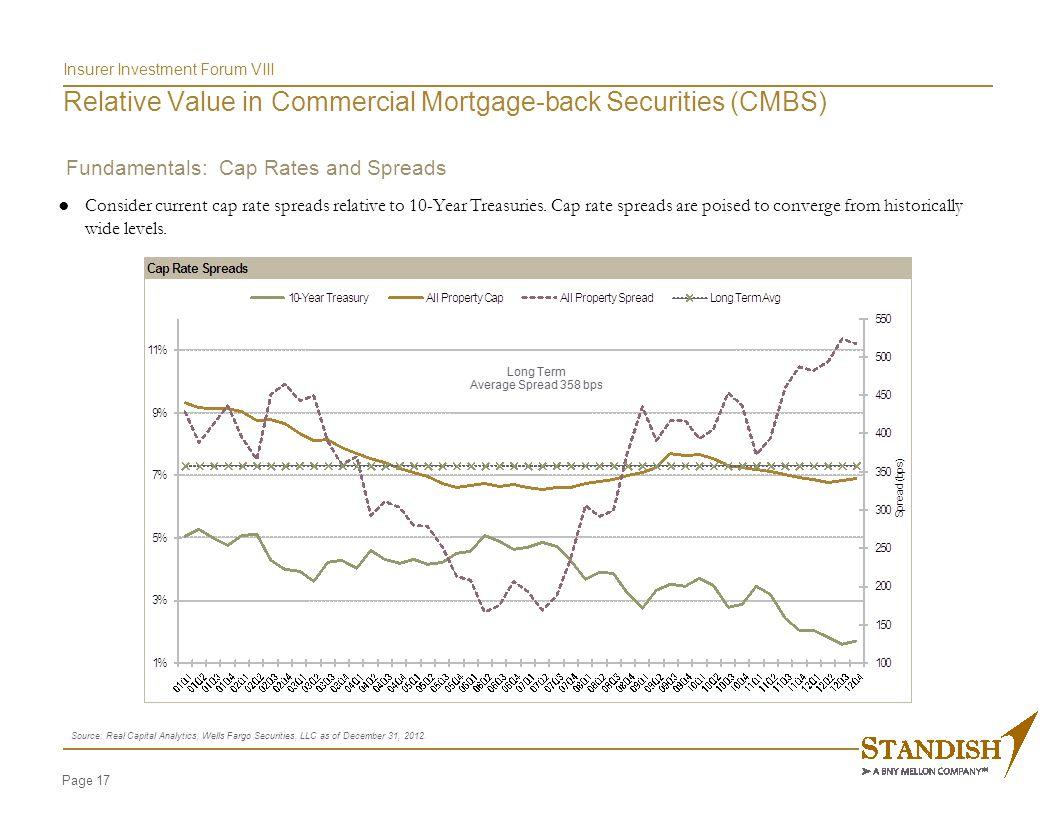Fundamentals: Construction Spending