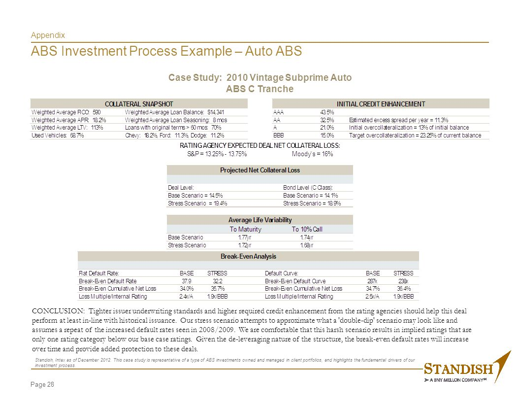 Appendix ABS Investment Process Example – Auto ABS