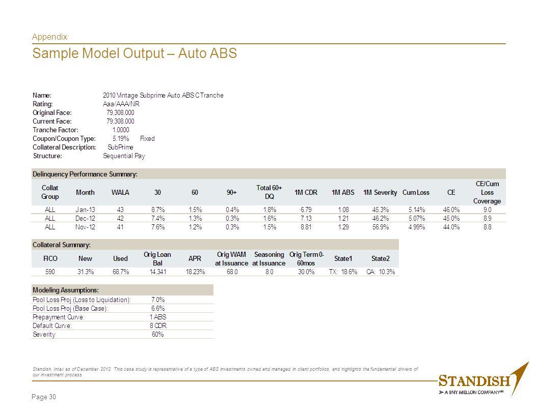 Appendix Sample Model Output – Auto ABS