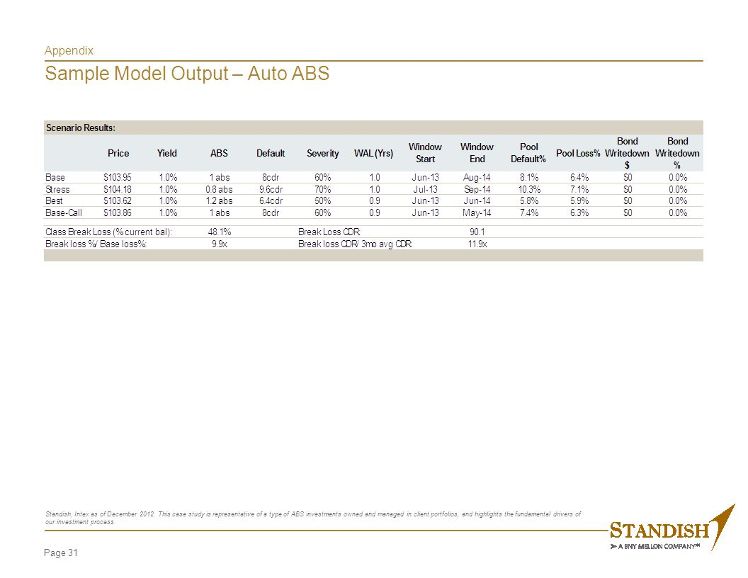 Appendix CMBS Cash Flow Modeling Process