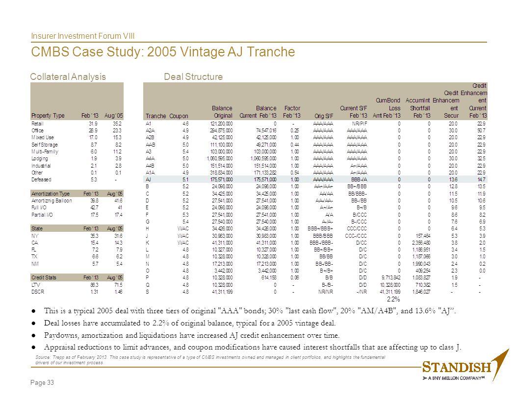 Appendix CMBS Case Study: 2005 Vintage AJ Tranche Performance Trends