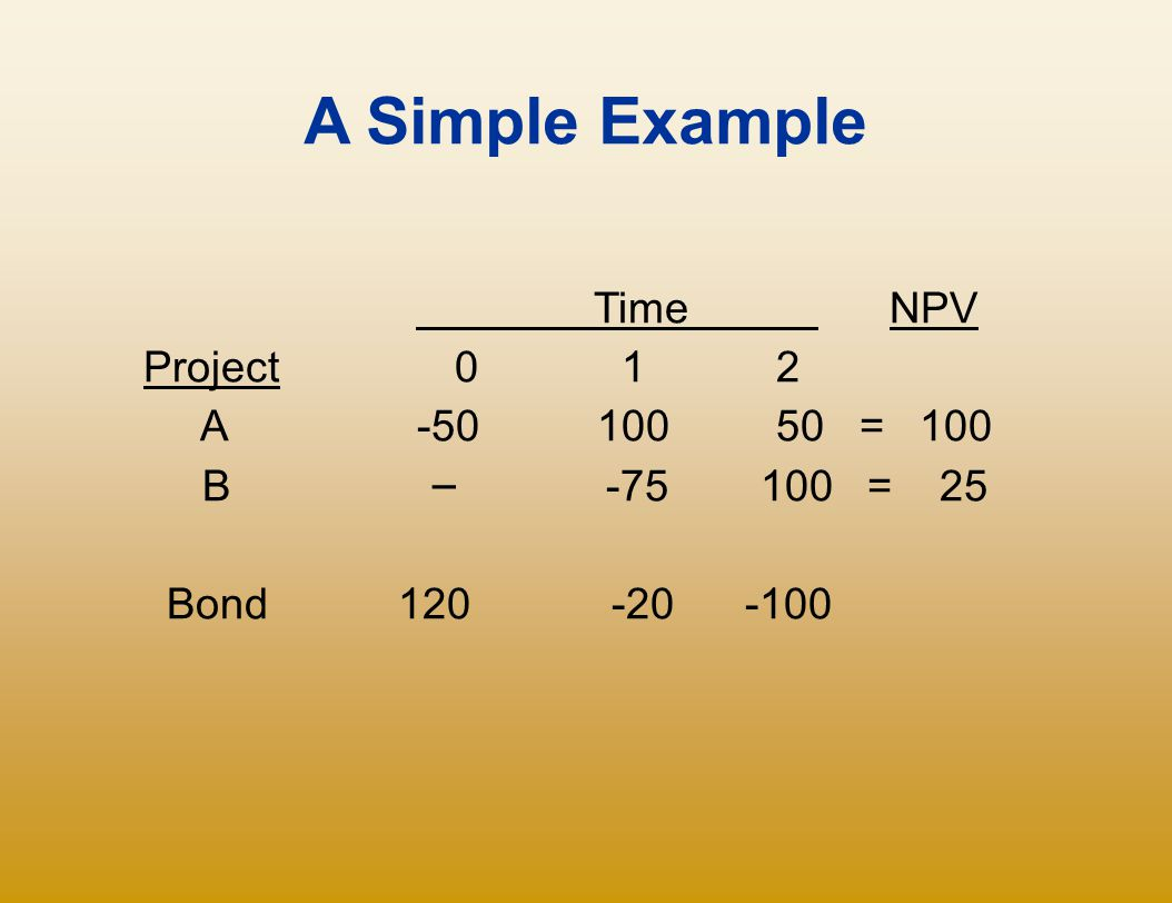 A Simple Example Time NPV Project 0 1 2 A -50 100 50 = 100