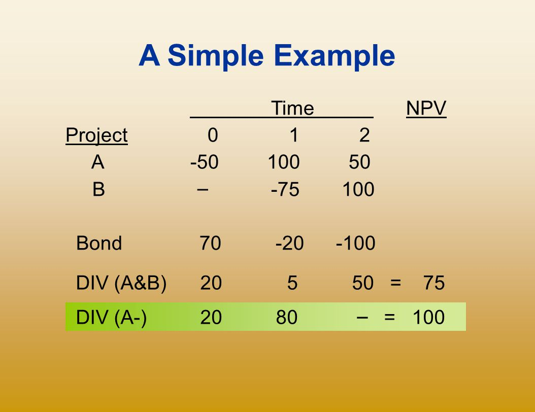 A Simple Example Time NPV Project 0 1 2 A -50 100 50 B – -75 100