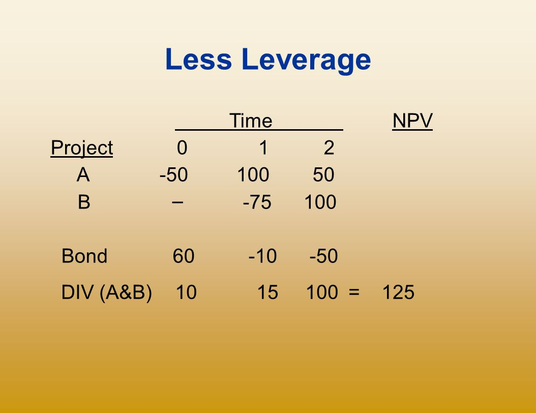Less Leverage Time NPV Project 0 1 2 A -50 100 50 B – -75 100