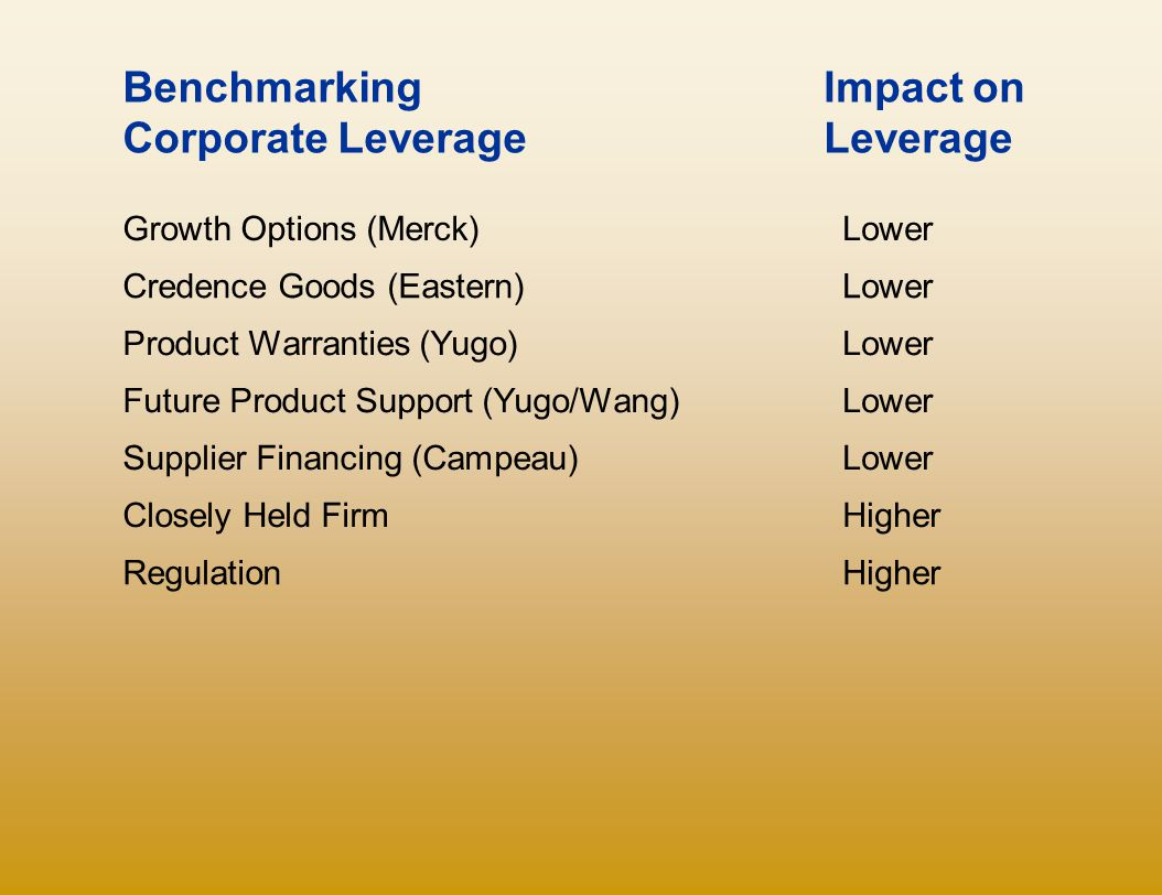 Benchmarking Corporate Leverage Impact on Leverage