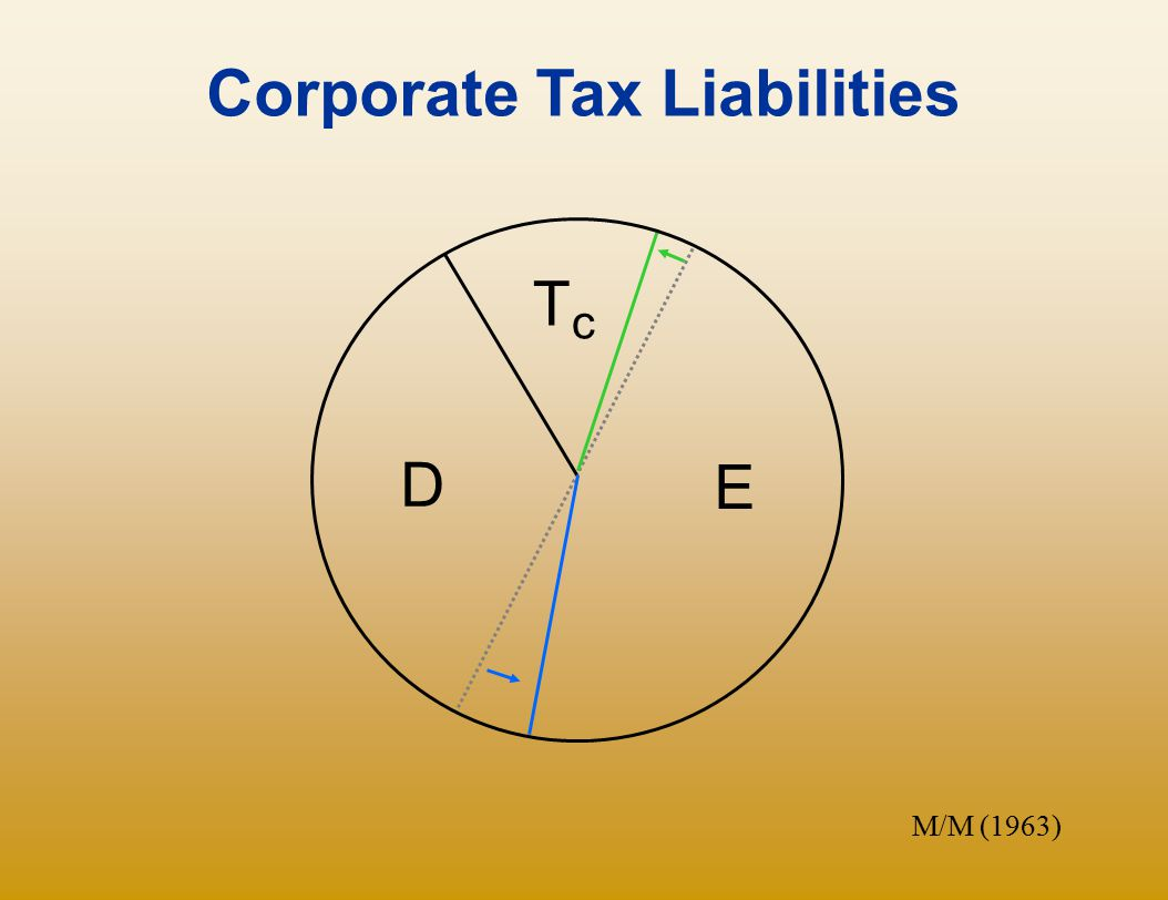 Corporate Tax Liabilities