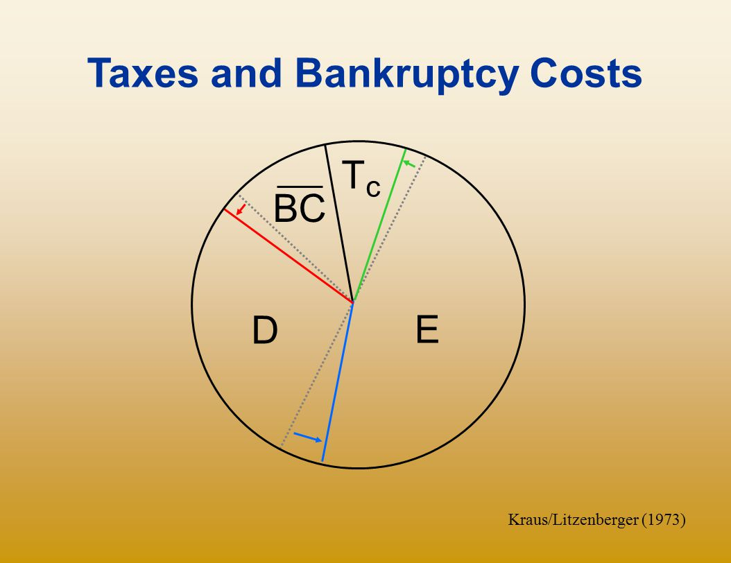 Taxes and Bankruptcy Costs