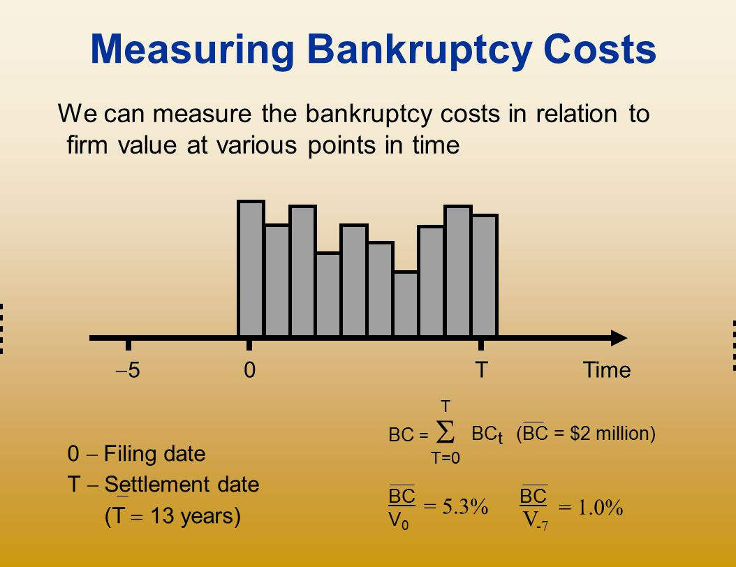 Measuring Bankruptcy Costs