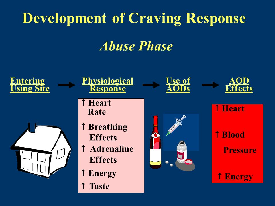 Development of Craving Response Physiological Response