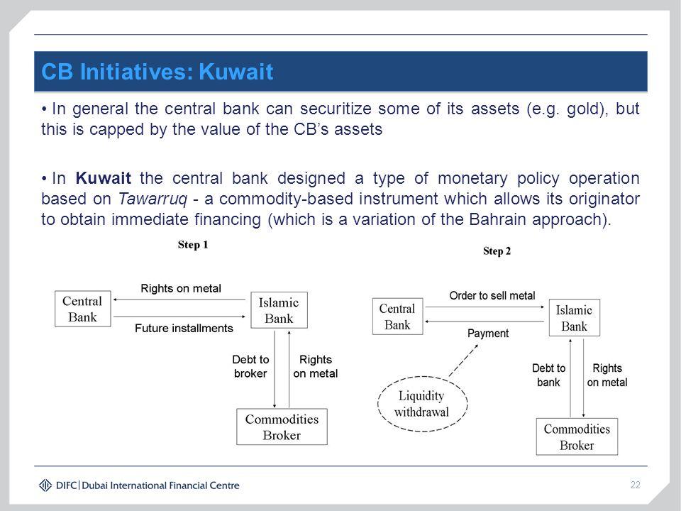 CB Initiatives: Kuwait