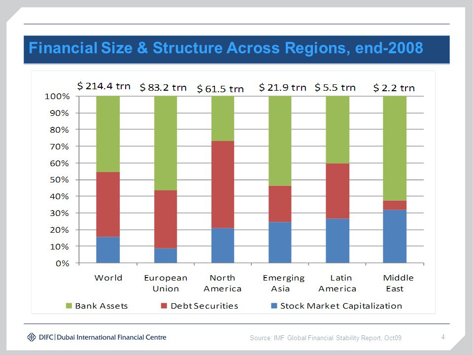 Financial Size & Structure Across Regions, end-2008