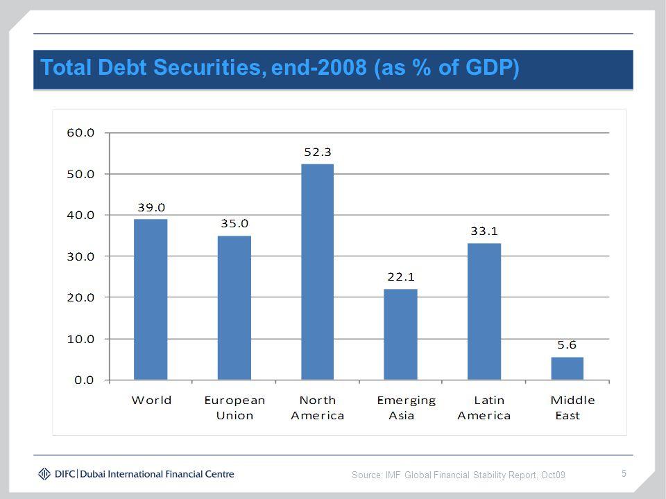 Total Debt Securities, end-2008 (as % of GDP)
