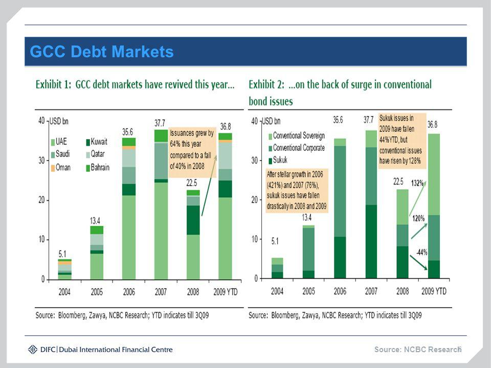 GCC Debt Markets Source: NCBC Research