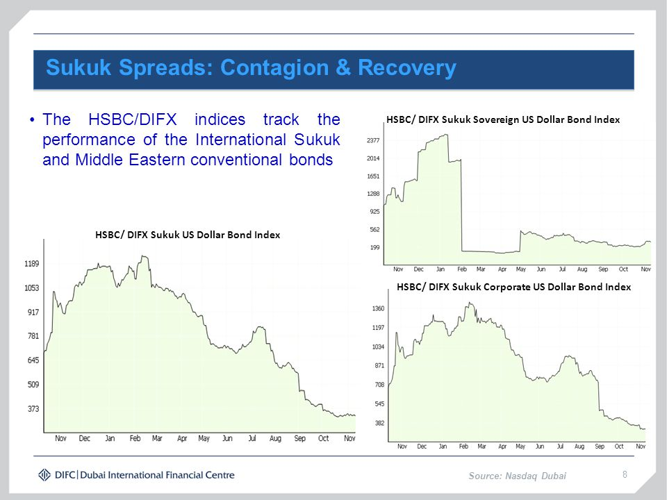 Sukuk Spreads: Contagion & Recovery