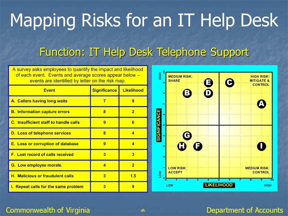 Mapping Risks for an IT Help Desk