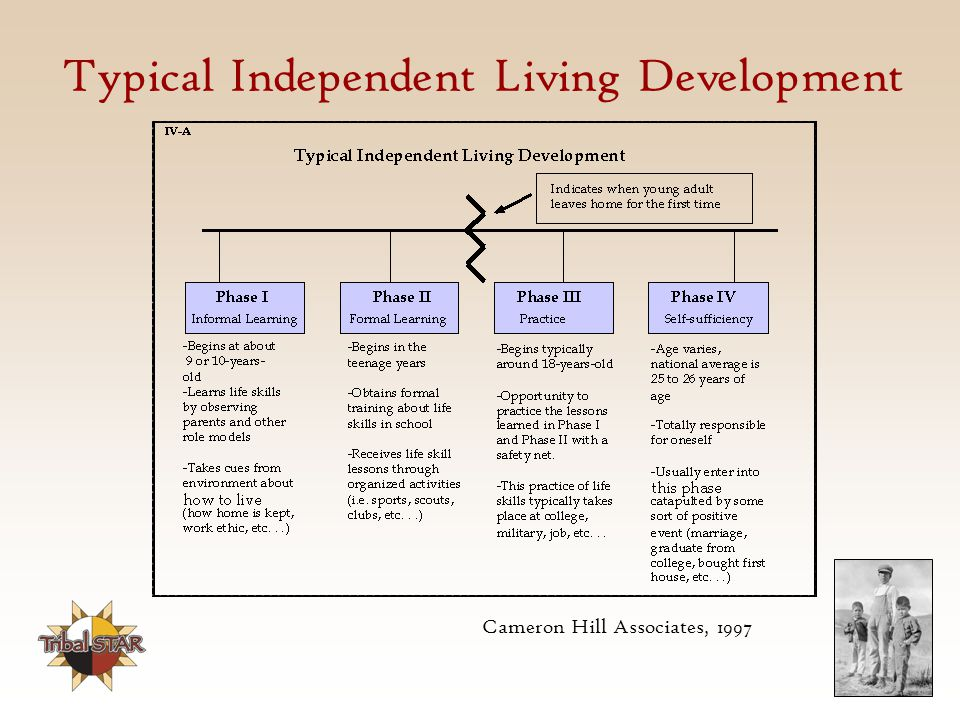 Typical Independent Living Development