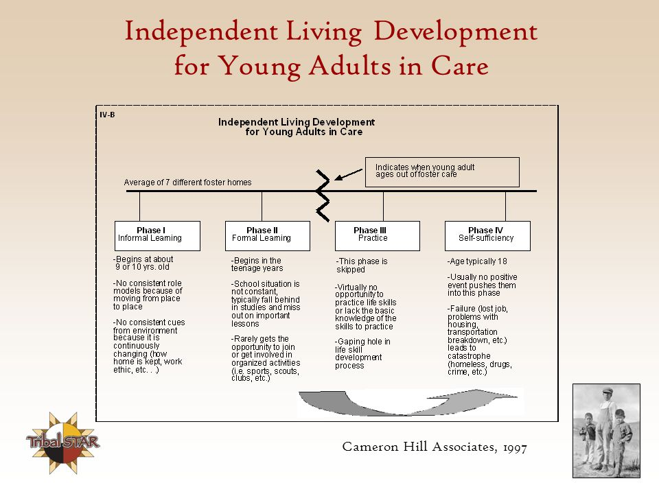 Independent Living Development for Young Adults in Care