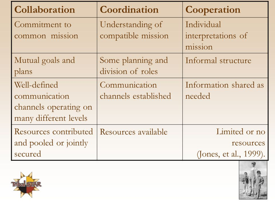 Collaboration Coordination Cooperation Commitment to common mission