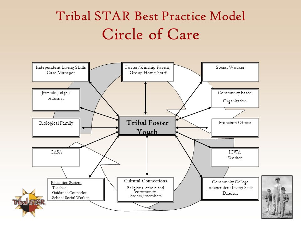 Tribal STAR Best Practice Model Circle of Care