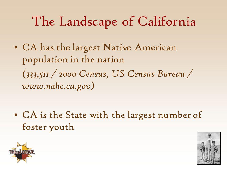 The Landscape of California
