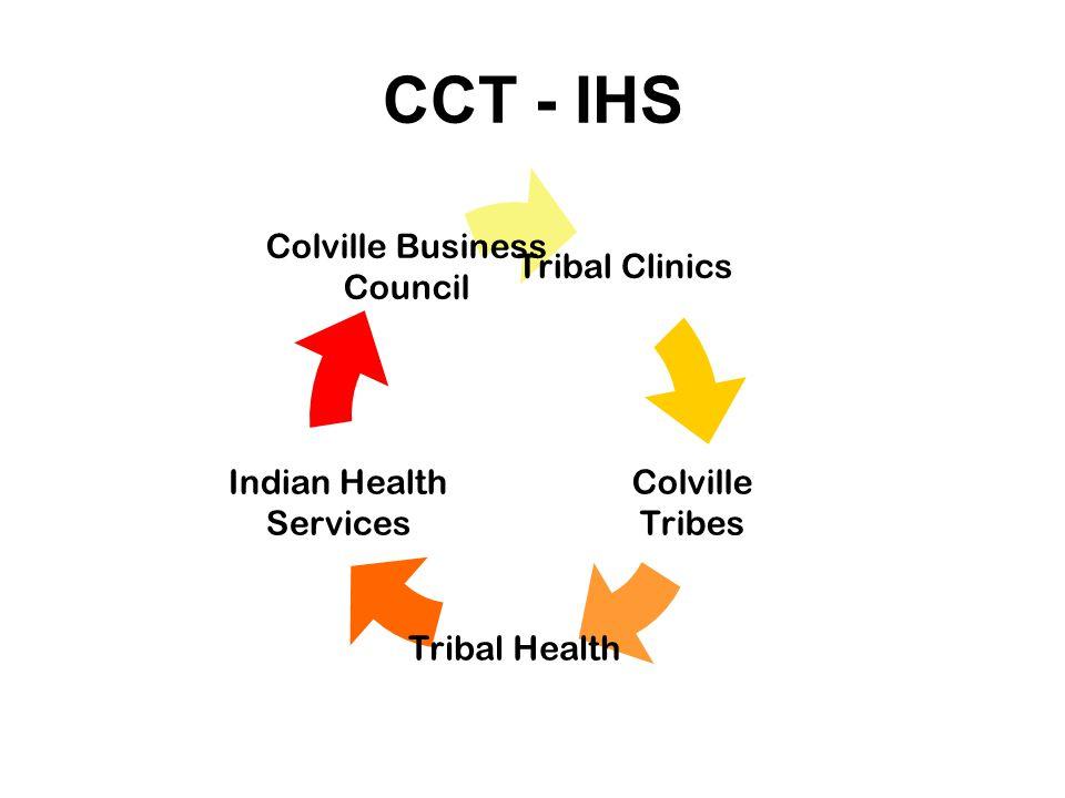 CCT - IHS